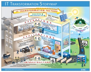 IT-Transformation-Storymap1